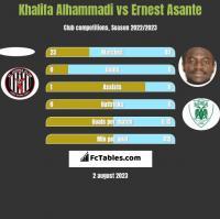 Khalifa Alhammadi vs Ernest Asante h2h player stats
