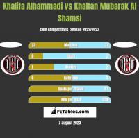Khalifa Alhammadi vs Khalfan Mubarak Al Shamsi h2h player stats