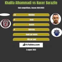 Khalifa Alhammadi vs Nacer Barazite h2h player stats