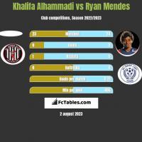 Khalifa Alhammadi vs Ryan Mendes h2h player stats