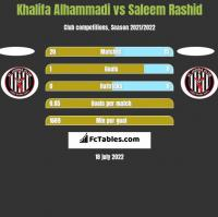 Khalifa Alhammadi vs Saleem Rashid h2h player stats
