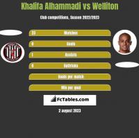 Khalifa Alhammadi vs Welliton h2h player stats