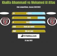 Khalifa Alhammadi vs Mohamed Al Attas h2h player stats