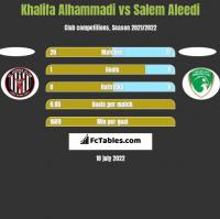 Khalifa Alhammadi vs Salem Aleedi h2h player stats