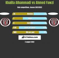 Khalifa Alhammadi vs Ahmed Fawzi h2h player stats