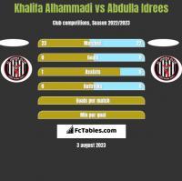 Khalifa Alhammadi vs Abdulla Idrees h2h player stats
