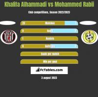 Khalifa Alhammadi vs Mohammed Rabii h2h player stats
