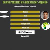 Dawid Pakulski vs Aleksander Jagiello h2h player stats