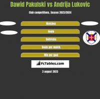Dawid Pakulski vs Andrija Lukovic h2h player stats