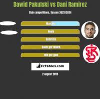 Dawid Pakulski vs Dani Ramirez h2h player stats