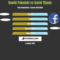 Dawid Pakulski vs David Tijanic h2h player stats
