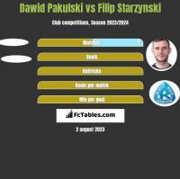 Dawid Pakulski vs Filip Starzynski h2h player stats