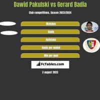 Dawid Pakulski vs Gerard Badia h2h player stats