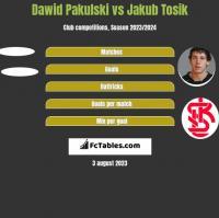 Dawid Pakulski vs Jakub Tosik h2h player stats