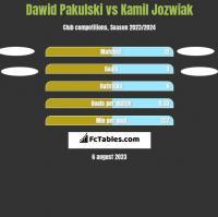 Dawid Pakulski vs Kamil Jóźwiak h2h player stats