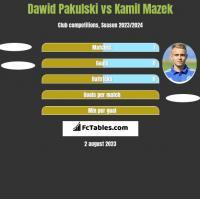 Dawid Pakulski vs Kamil Mazek h2h player stats
