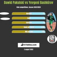 Dawid Pakulski vs Yevgeni Bashkirov h2h player stats