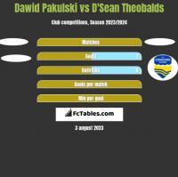 Dawid Pakulski vs D'Sean Theobalds h2h player stats