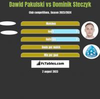 Dawid Pakulski vs Dominik Steczyk h2h player stats