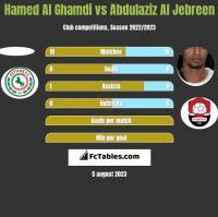 Hamed Al Ghamdi vs Abdulaziz Al Jebreen h2h player stats