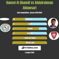 Hamed Al Ghamdi vs Abdulrahman Aldawsari h2h player stats