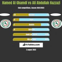 Hamed Al Ghamdi vs Ali Abdullah Hazzazi h2h player stats