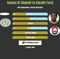 Hamed Al Ghamdi vs Awadh Faraj h2h player stats