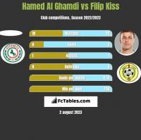 Hamed Al Ghamdi vs Filip Kiss h2h player stats