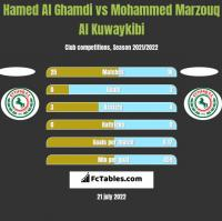Hamed Al Ghamdi vs Mohammed Marzouq Al Kuwaykibi h2h player stats