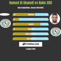 Hamed Al Ghamdi vs Naim Sliti h2h player stats