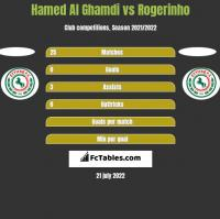 Hamed Al Ghamdi vs Rogerinho h2h player stats