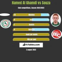 Hamed Al Ghamdi vs Souza h2h player stats