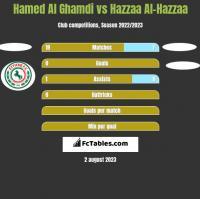 Hamed Al Ghamdi vs Hazzaa Al-Hazzaa h2h player stats