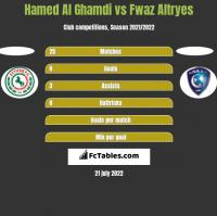 Hamed Al Ghamdi vs Fwaz Altryes h2h player stats