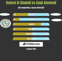 Hamed Al Ghamdi vs Saad Alselouli h2h player stats
