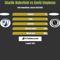 Charlie Wakefield vs David Stephens h2h player stats
