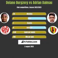 Delano Burgzorg vs Adrian Dalmau h2h player stats