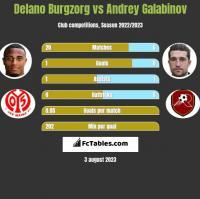 Delano Burgzorg vs Andrey Galabinov h2h player stats