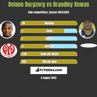 Delano Burgzorg vs Brandley Kuwas h2h player stats