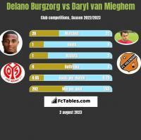 Delano Burgzorg vs Daryl van Mieghem h2h player stats