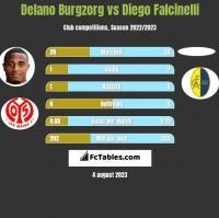 Delano Burgzorg vs Diego Falcinelli h2h player stats
