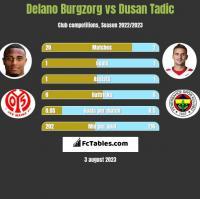 Delano Burgzorg vs Dusan Tadic h2h player stats