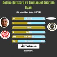 Delano Burgzorg vs Emmanuel Quartsin Gyasi h2h player stats