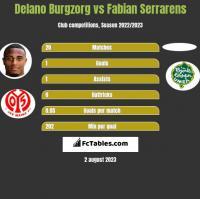 Delano Burgzorg vs Fabian Serrarens h2h player stats