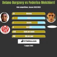 Delano Burgzorg vs Federico Melchiorri h2h player stats