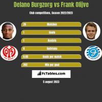 Delano Burgzorg vs Frank Olijve h2h player stats