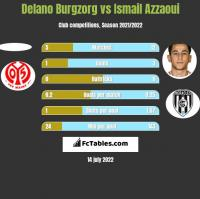 Delano Burgzorg vs Ismail Azzaoui h2h player stats