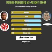 Delano Burgzorg vs Jesper Drost h2h player stats