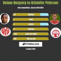 Delano Burgzorg vs Kristoffer Peterson h2h player stats