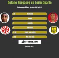 Delano Burgzorg vs Lerin Duarte h2h player stats
